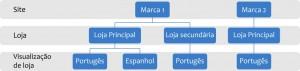 Hierarquia sobre Sites, Lojas e Visualizações de lojas no Magento